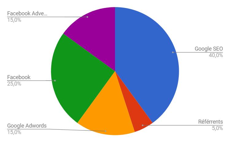 Exemple de source de trafic après 2014