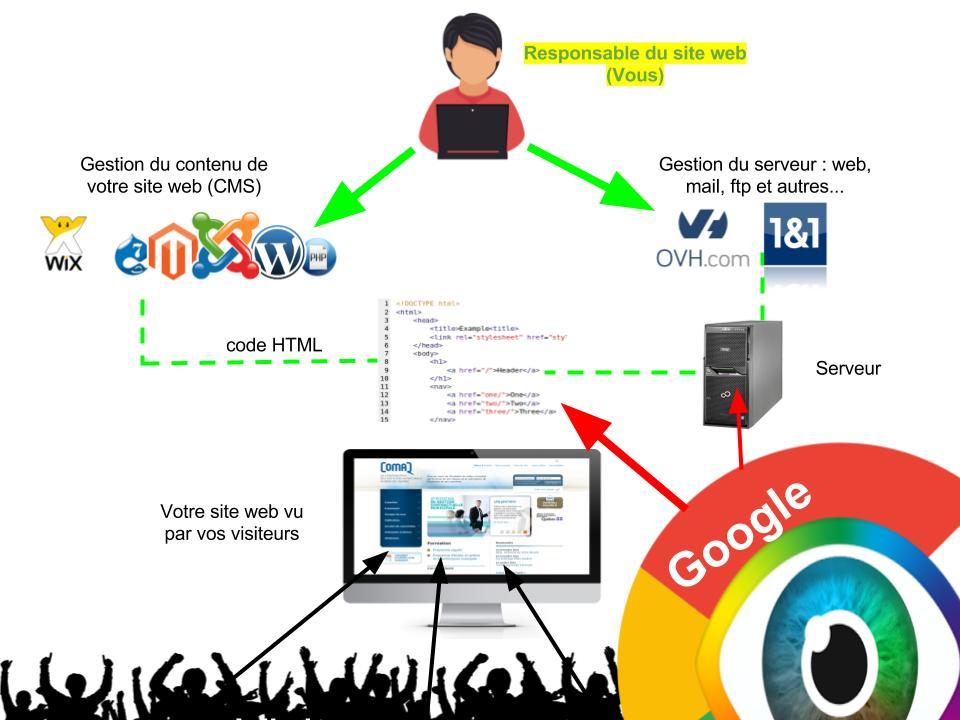 Gestion de votre site web
