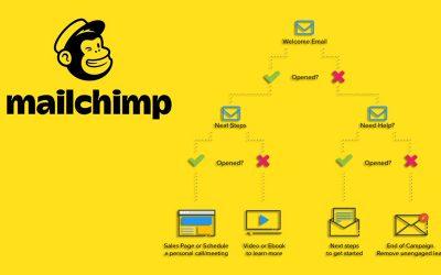 Automatisation Email Marketing avec Mailchimp