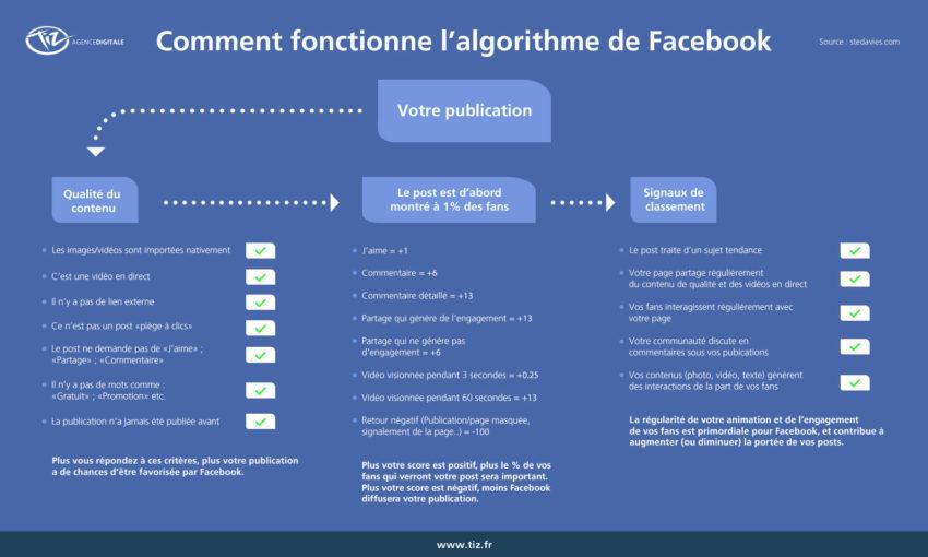 fonctionnement algorithme Facebook