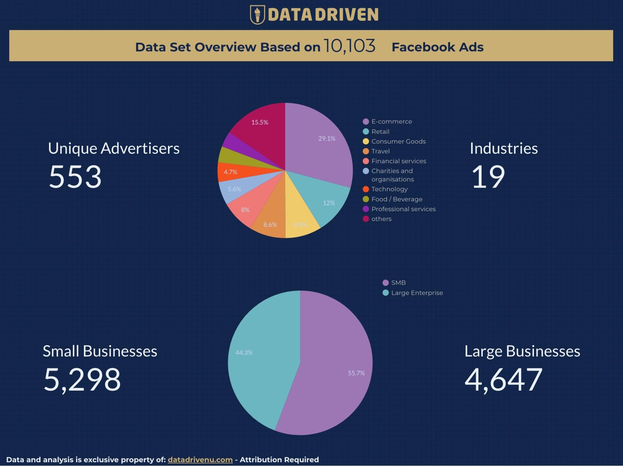 étude publicités facebook améliorer ses Publicités Facebook