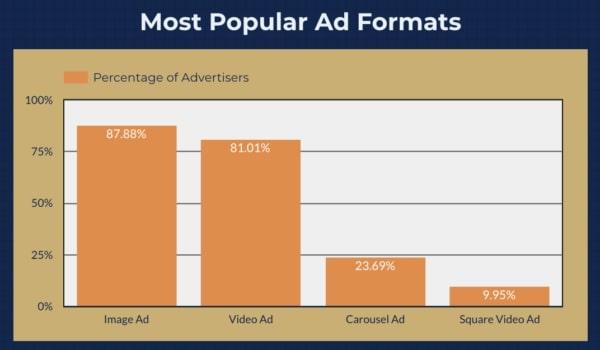 format annonces publicitaires Facebook améliorer ses Publicités Facebook