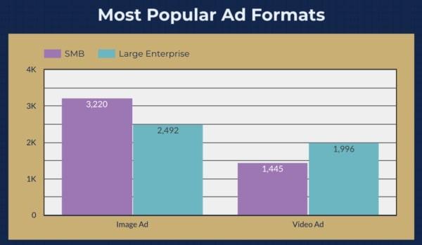 format de publicités facebook les plus populaires