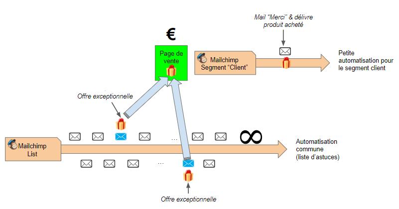 mailing automation abandon de panier mailchimp