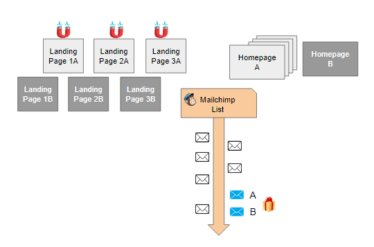 test AB landing page