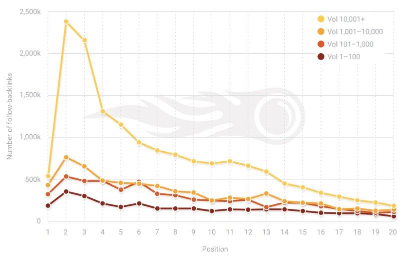Nombre total de backlinks suivis segmentés par volume de recherche