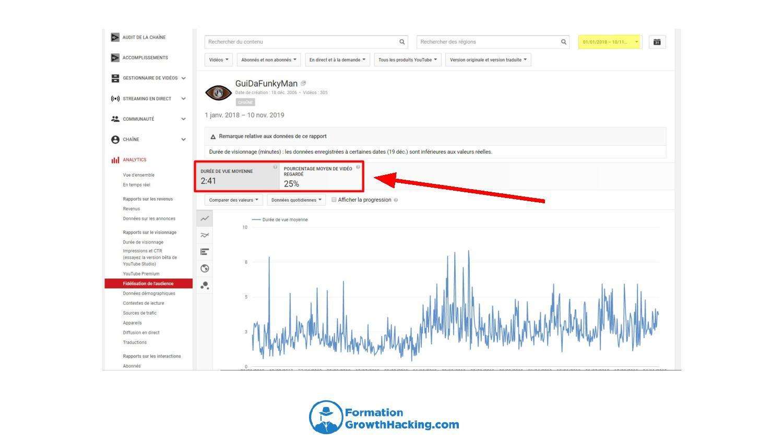 Gardez un œil sur la rétention des viewers de vos vidéos YouTube, via vos analytics.