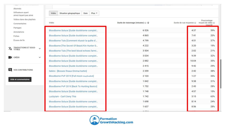 Vous pouvez aussi vérifier la rétention pour chacune de vos vidéos YouTube.