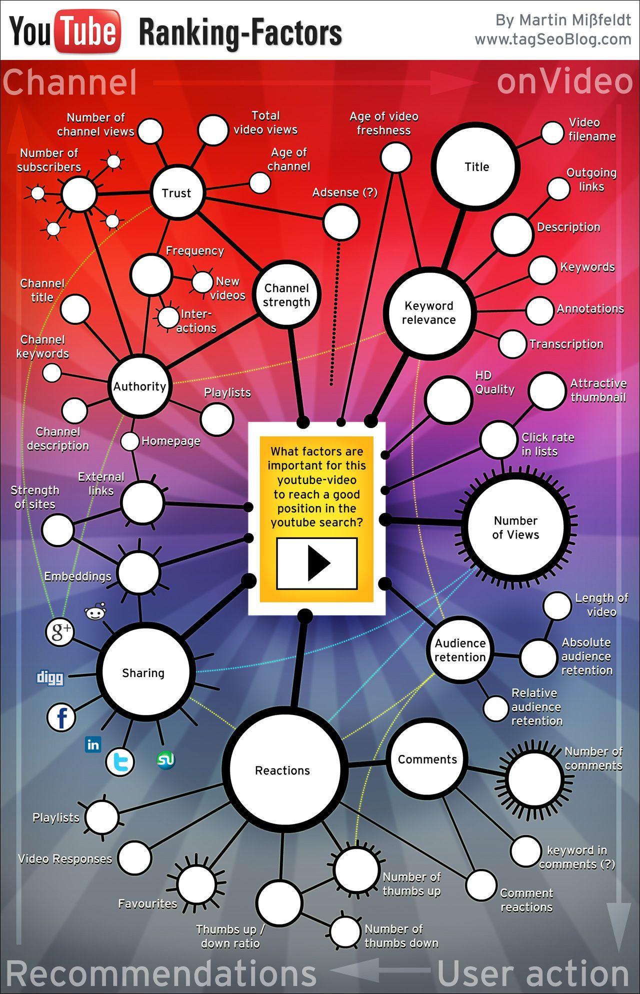 Infographie sur les facteurs qui font qu'une vidéo atteint une bonne position, lors de recherches sur YouTube #GrowthHacking #WebMarketing #FormationGrowthHacking #CentreDeFormationFrance #TunnelAARRR #AARRR #SocialMedia #CommunityManagement #SEO #YouTube #YouTubeSEO