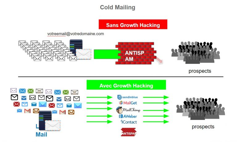 cold_mailing