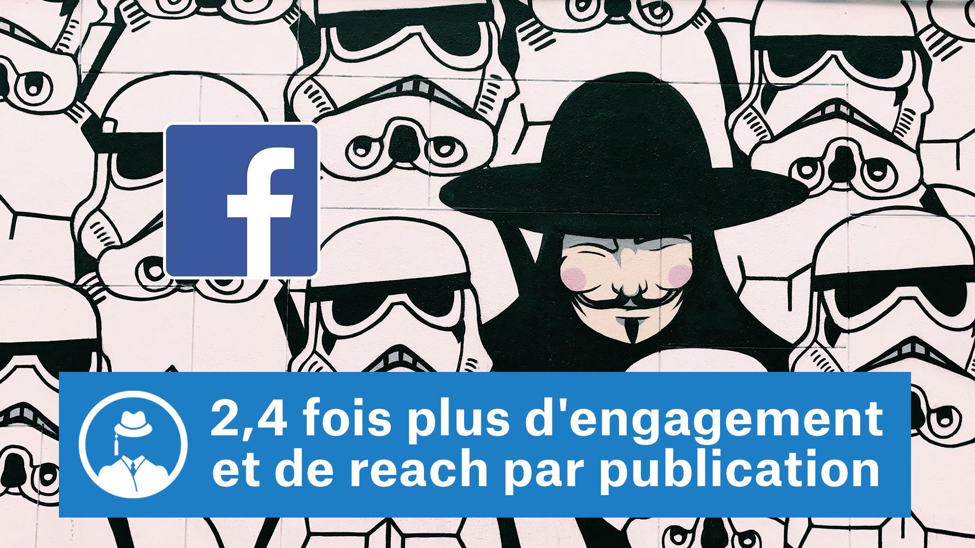 2,4 fois plus d'engagement et de reach par publication #GrowthHacking #WebMarketing #FormationGrowthHacking #CentreDeFormationFrance #TunnelAARRR #AARRR #SocialMedia #CommunityManagement #SEO #MarketingDigital #SiteWeb #Facebook